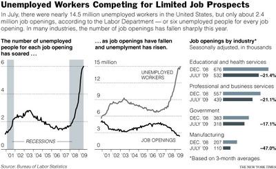 JobsGraphs.jpg
